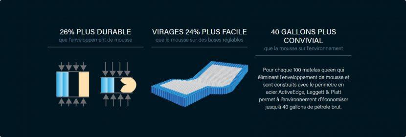 Visuel 3D - 26% plus durable - Virages 24% plus facile - 40 gallons plus convivial